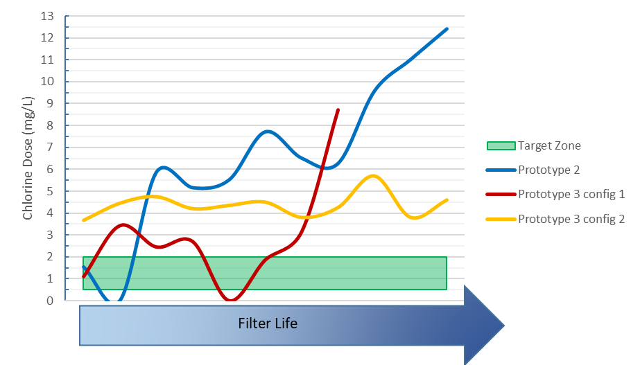 MSR Global Health Chlorine Graph